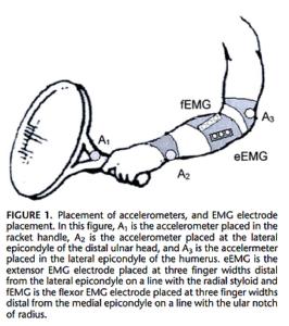 テニスのバックハンド時の振動の測定