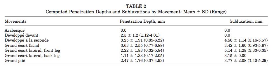バレエの動作と股関節の脱臼の程度