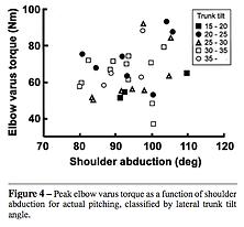 ピッチング時の肘の高さと肘の内反トルク