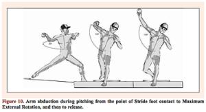 ピッチング時の肘の高さの分析