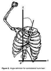 体幹部の傾きと肩の外転の影響