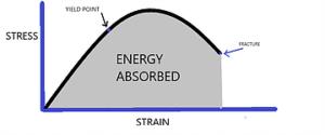剛性と衝撃吸収能力