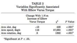 肘の内反トルクに影響する要素