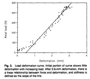 足底筋膜の剛性のデータ