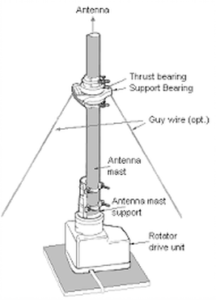 Guy-wire-system