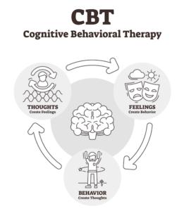 認知行動療法